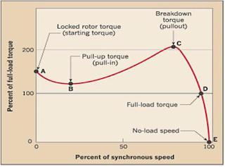 Hız-Tork Grafiği