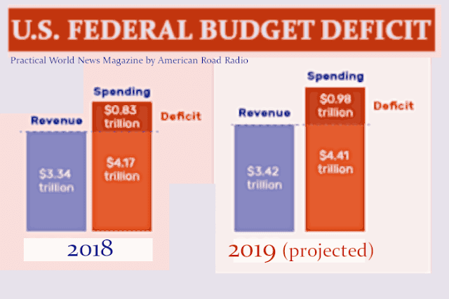 #US #Economics : The federal budget deficit continued to rise in the first quarter of fiscal 2019