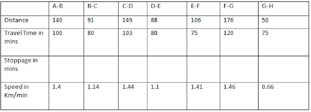 Data Interpretation Questions For IBPS PO Clerk Set 17