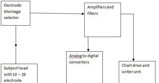 Block Diagram Of Eeg Machine Electronics And