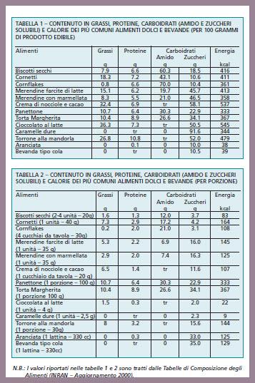 dieta per diabetici da 2500 calories