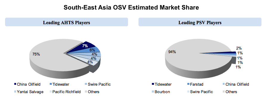 global osv market Looking for online definition of osv or what osv stands for osv is listed in   new report available: global offshore supply vessel (osv) market 2014-2018.
