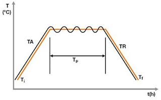 Exemplo de gráfico de tratamento térmico