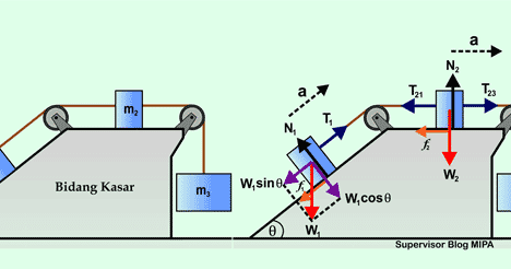 Hukum newton pada gerak 3 benda yang dihubungkan 2 katrol di bidang hukum newton pada gerak 3 benda yang dihubungkan 2 katrol di bidang datar dan miring kasar fisikabc ccuart Image collections