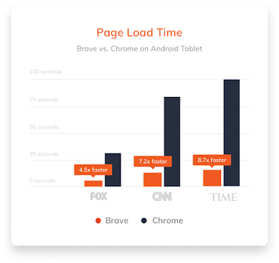 brave-browser-load-time