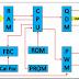 شرح مكونات كمبيوتر السيارة ECU