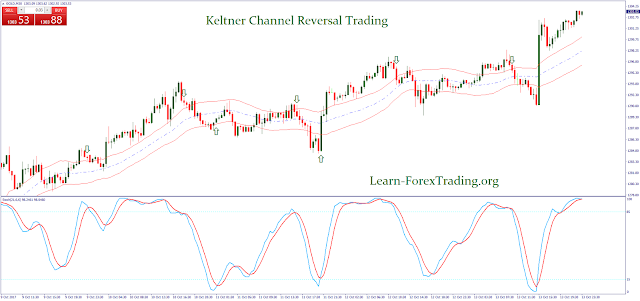 Keltner Channel Reversal Trading Strategy