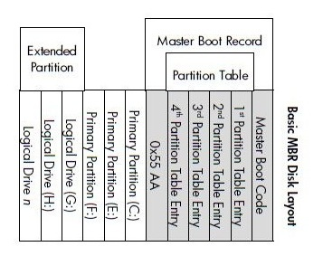 Perbedaan MBR dan GPT Pada Hard Disk
