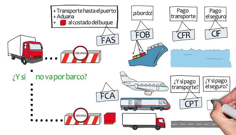 resumen de las reglas incoterms 2010 diario del exportador