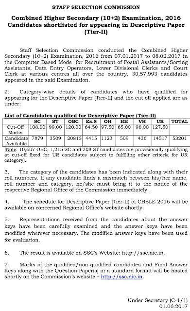 SSC+CHSL+Tier-I+ Result+2016