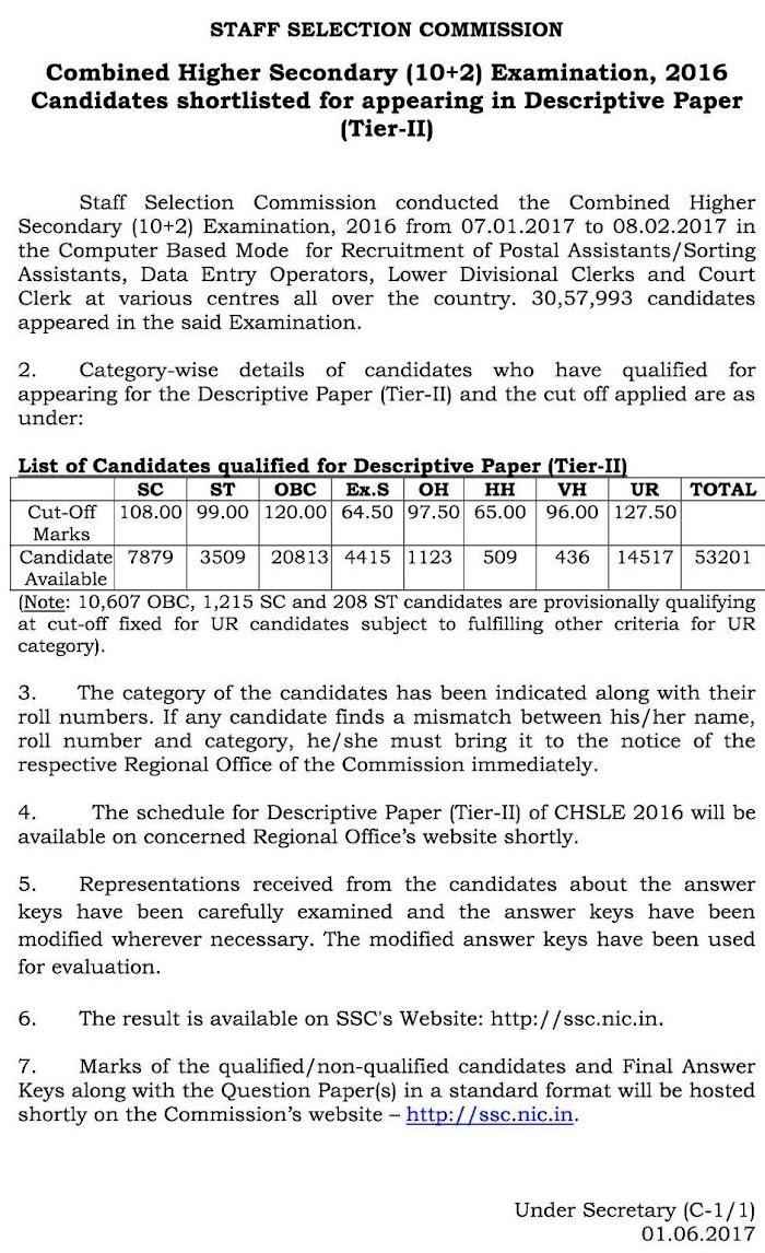 SSC ने घोषित किया का CHSL परीक्षा, 2016- Tier I का परिणाम, 53201 परीक्षार्थी हुए अगले चरण के लिए क्वालिफाई
