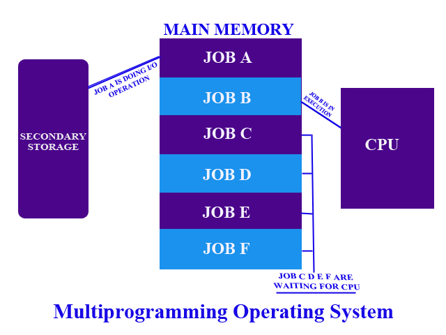 Writing an operating system in c what does mean