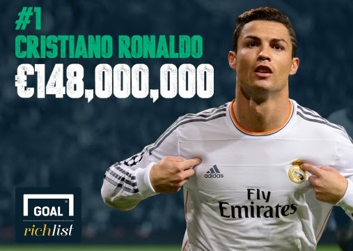 Cristiano Ronaldo Declared World S Richest Footballer With 148m