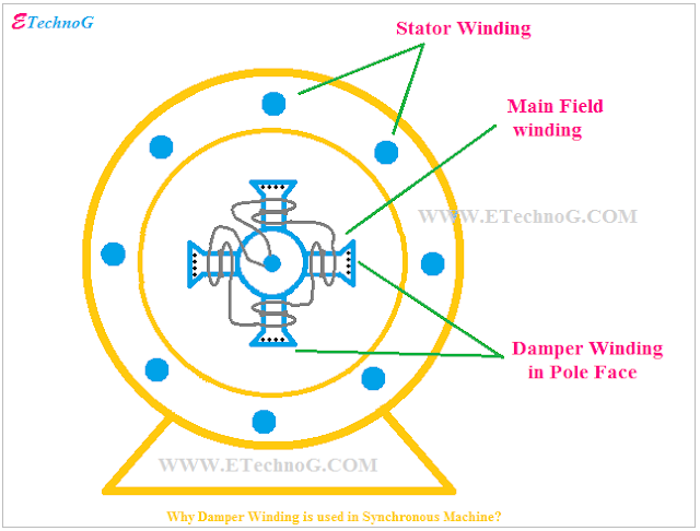 Why Damper Winding is used in Synchronous Alternator and Motor