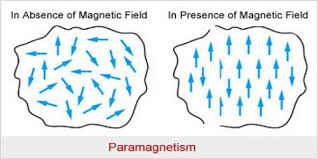 अनुचुम्बकीय पदार्थ की परिभाषा क्या है | गुण | उदाहरण तथा व्याख्या