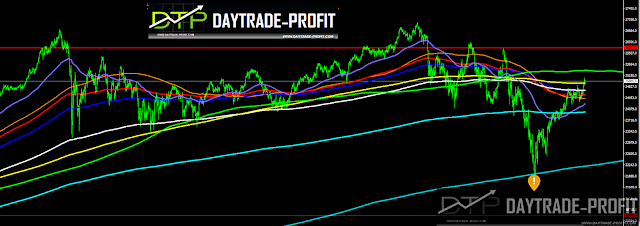 DOW JONES PRICE ANALYSIS