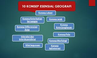 10 Konsep-Konsep Dasar (Esensial) Geografi Beserta Penjelasannya Terlengkap