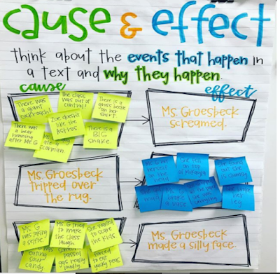 The Anchor Chart Below Does Everything Right Explains Concept Creates A Visual And Includes Student Input In Fun Way