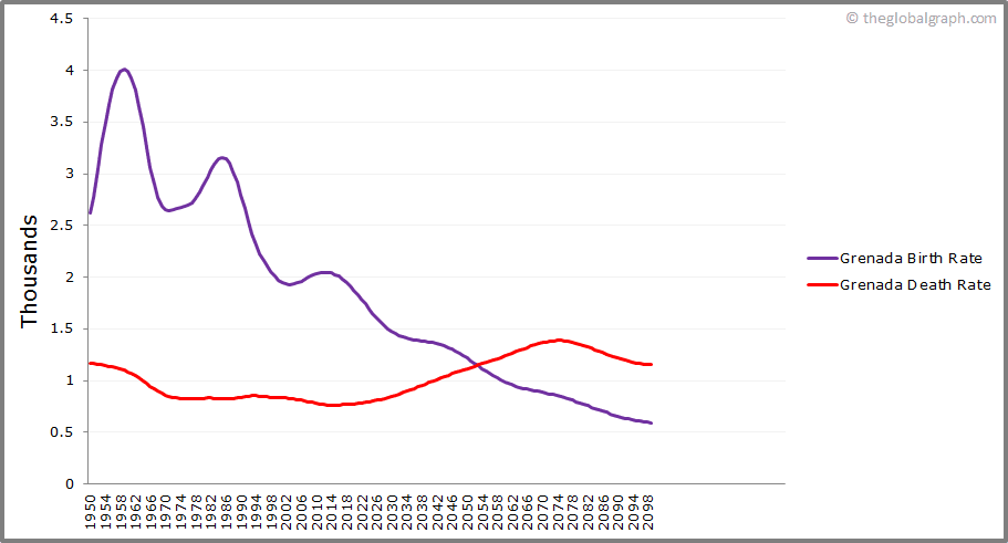 Grenada  Birth and Death Rate