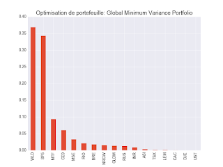 Global Minimum Variance Portfolio 2 décembre 2017 ETF