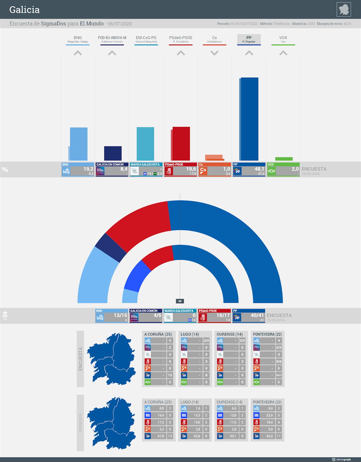 Gráfico de la encuesta para elecciones autonómicas en Galicia realizada por SigmaDos para El Mundo, 6 de julio de 2020