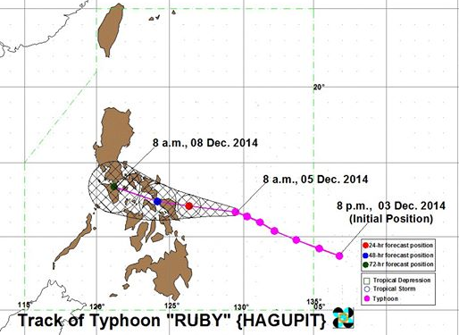 Track of Typhoon Ruby