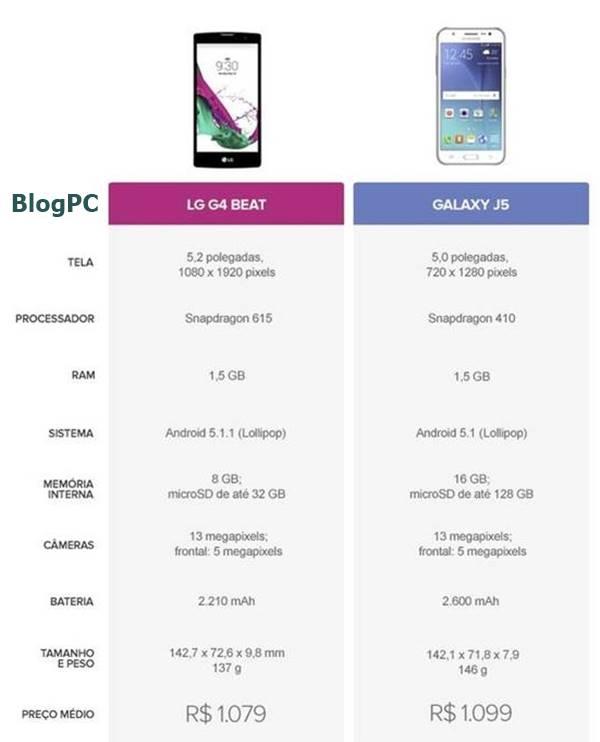 Tabela comparativa entre LG G4 Beat e Galaxy J5