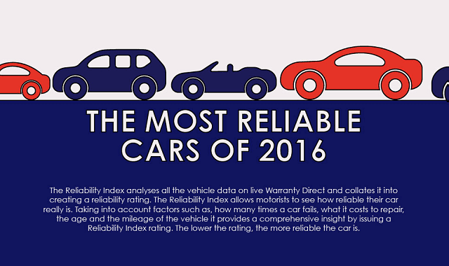 The Most Reliable Cars of 2016