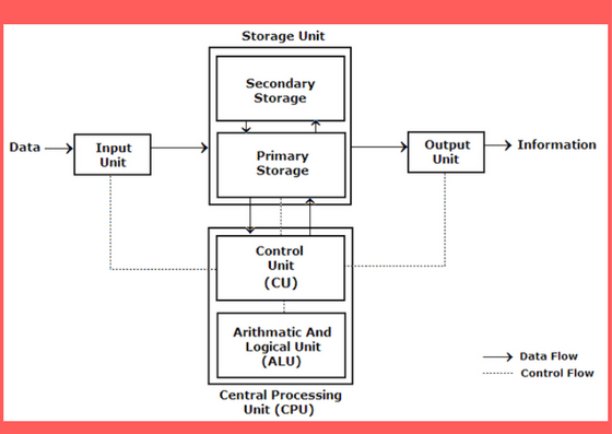 Computer Components And Important Functions Of System