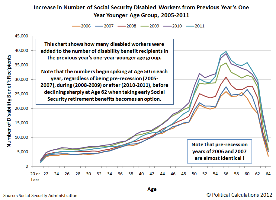 Increase in Number of Social Security Disabled Workers from Previous Year's One Year Younger Age Group, 2005-2011