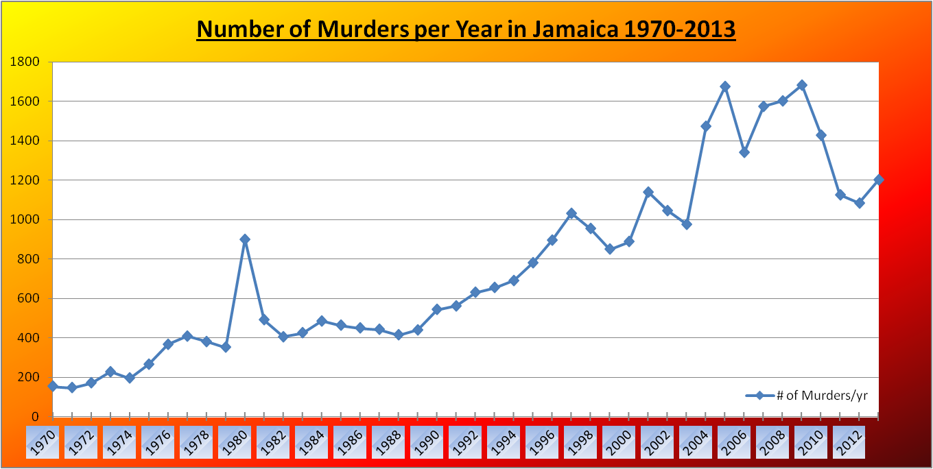 This Chart Highlights The Simple Fact That Everyone Was Aware Of But Has Never Really Seen Jamaica Figures Have Been Trending Up For Last Forty