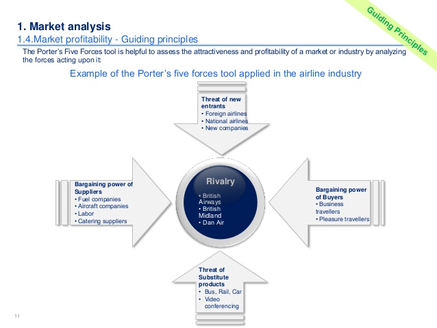 competitive analysis car wash industry