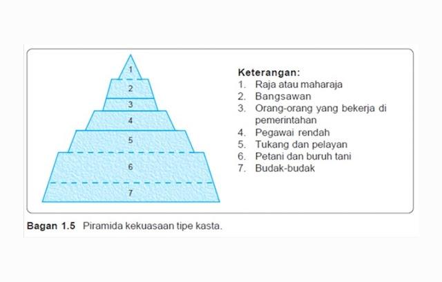 Stratifikasi Sosial Tipe Kasta