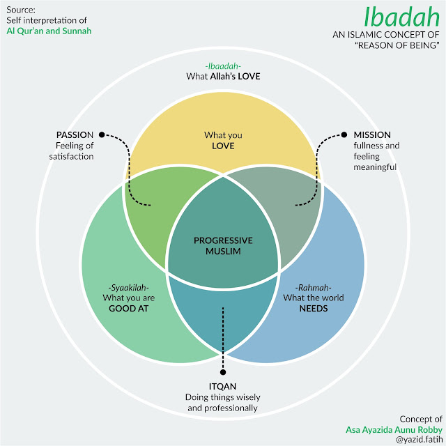 Ibadah, Islamic Concept of Reason of Being
