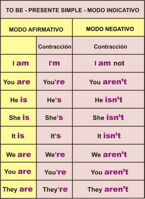 Gramatica De Ingles Agosto 2013