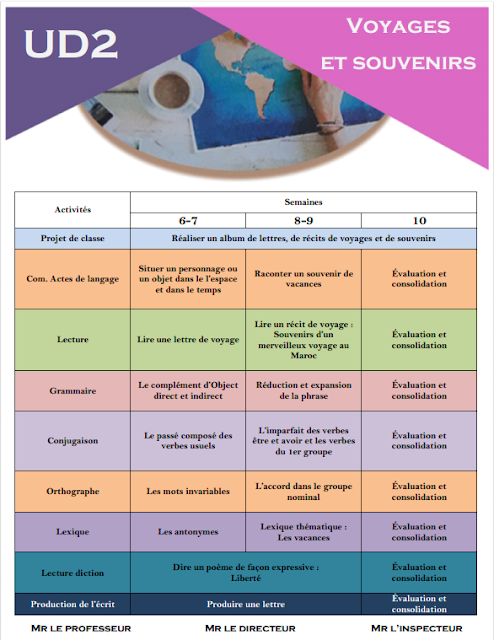 جديد : توازيع جميع وحدات مرجع الفرنسية المستوى السادس ,2018 Mes apprentissages