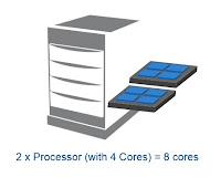 Microsoft SQL Server, SQL Server, SQL Server 2017,