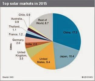 Asia Leads Demand In Solar Power Reve