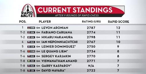 Le classement du tournoi rapide d'échecs de Saint Louis © site officiel