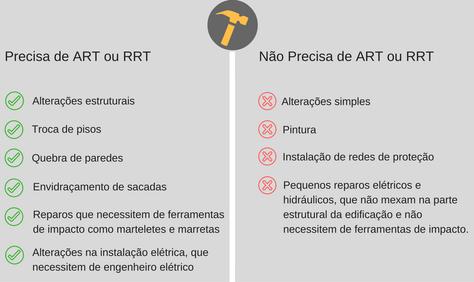 ART ou RRT