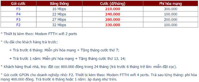 Lắp Đặt Internet FPT Phường Bến Nghé 1