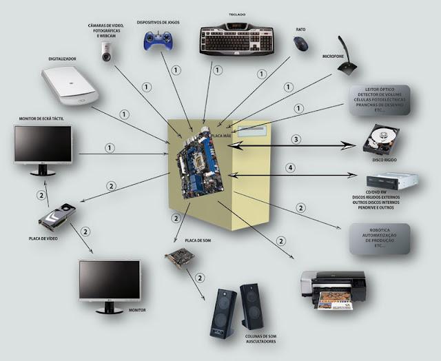 Dispositivos e Entradas - Tipos de Entradas no Computador