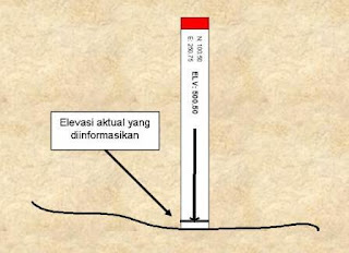 Gambar 7. Patok kontrol level loading point