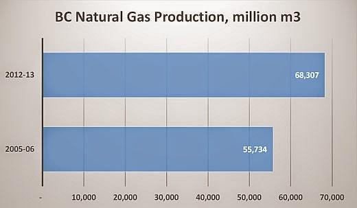 Natural Gas Royalties Bc