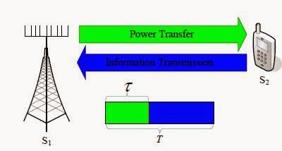 Energy-Efficient Optimization for Wireless Information and Power Transfer in Large-Scale MIMO Systems