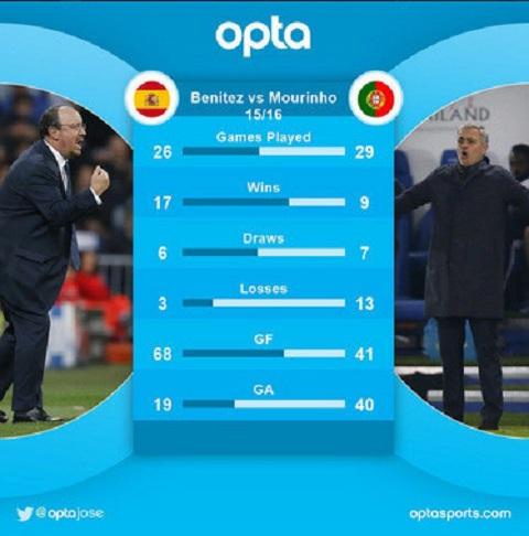 Thành tích thi đấu của Real dưới thời Rafael Benitez so với kết quả thi đấu của Chelsea được dẫn dắt bởi Jose Mourinho ở mùa giải 2015-2016