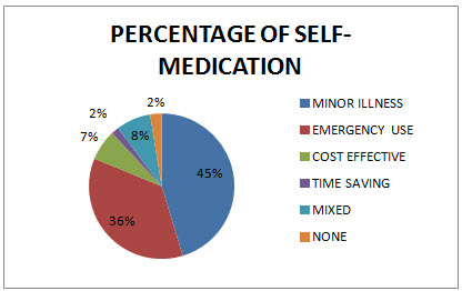 Representation of self medication use in pharmacy students in percentage