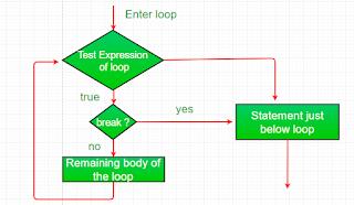 penggunaan break untuk dapat keluar dari proses iterasi program pada Java
