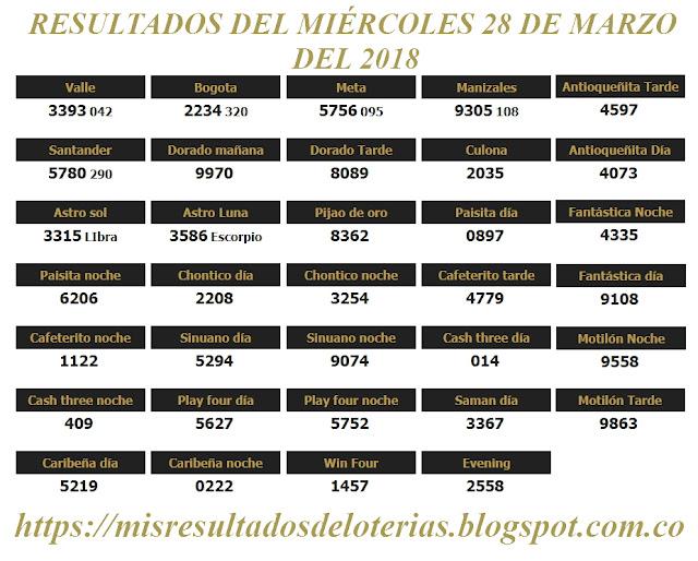 Resultados de las loterías de Colombia | Ganar chance | Resultado de la lotería | Loterias de hoy 28-03-2018