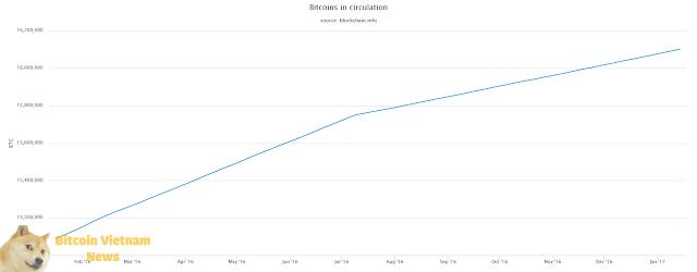 Lưu lượng Bitcoin đang lưu thông trên thị trường